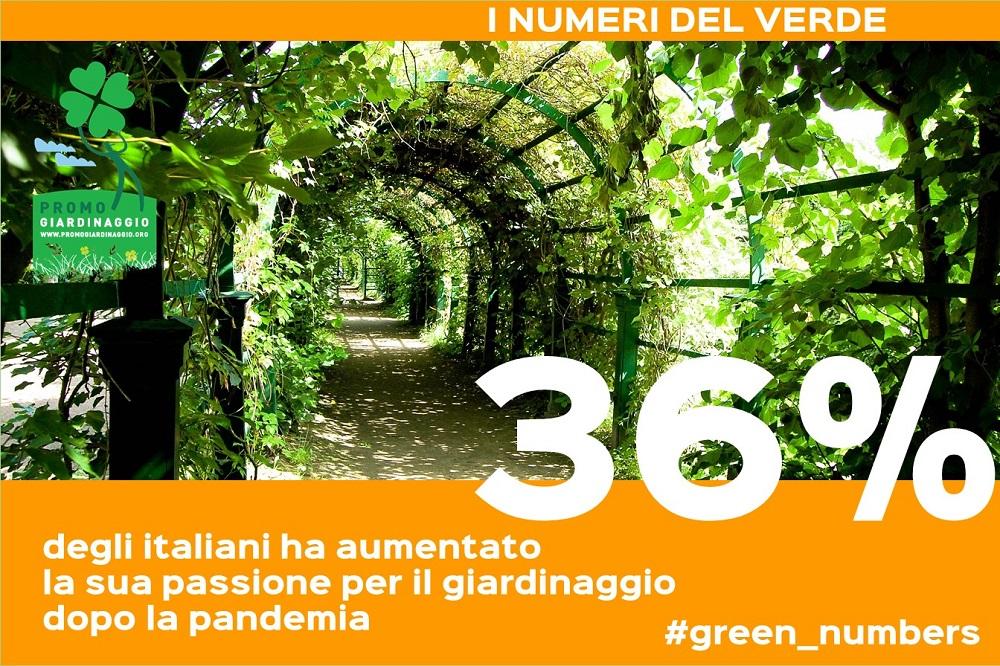 Italiani e giardinaggio