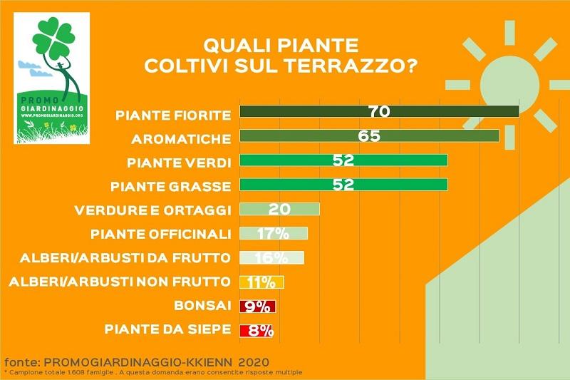 Gli hobbisti italiani di giardinaggio sono abbastanza soddisfatti della qualità delle proprie piante, ma il 36% non del tutto. Ci sono ampi margini di miglioramento. Lo spiega la ricerca di Kkienn