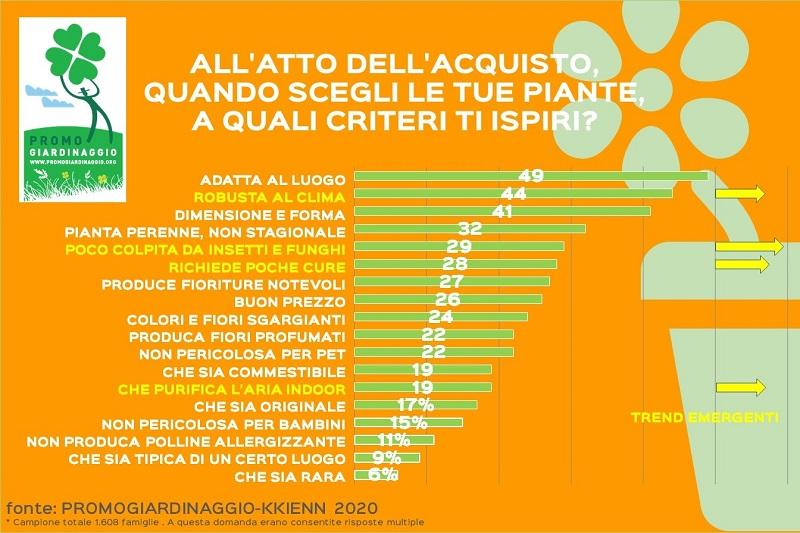consumatori italiani di giardinaggio